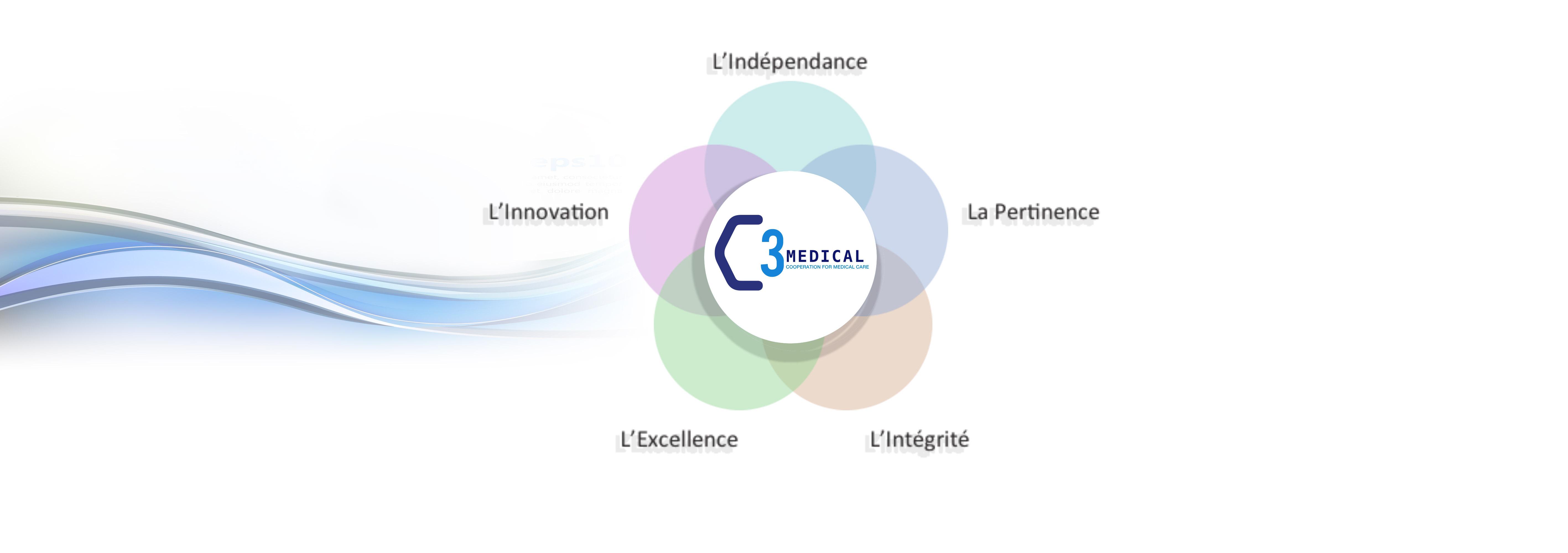 C3Medical, قيمنا